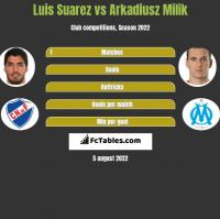Luis Suarez vs Arkadiusz Milik h2h player stats