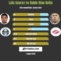 Luis Suarez vs Balde Diao Keita h2h player stats
