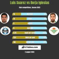 Luis Suarez vs Borja Iglesias h2h player stats