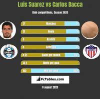 Luis Suarez vs Carlos Bacca h2h player stats