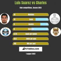 Luis Suarez vs Charles h2h player stats