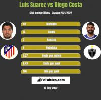 Luis Suarez vs Diego Costa h2h player stats