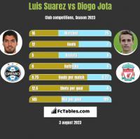 Luis Suarez vs Diogo Jota h2h player stats