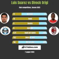 Luis Suarez vs Divock Origi h2h player stats