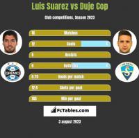 Luis Suarez vs Duje Cop h2h player stats