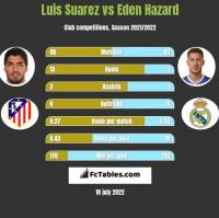 Luis Suarez vs Eden Hazard h2h player stats