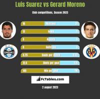 Luis Suarez vs Gerard Moreno h2h player stats