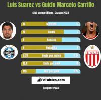 Luis Suarez vs Guido Marcelo Carrillo h2h player stats