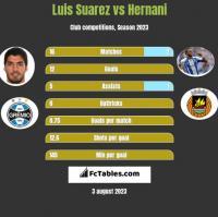 Luis Suarez vs Hernani h2h player stats