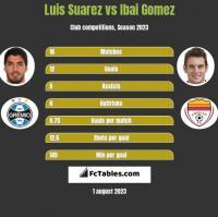 Luis Suarez vs Ibai Gomez h2h player stats