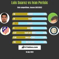 Luis Suarez vs Ivan Perisić h2h player stats