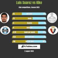 Luis Suarez vs Kike h2h player stats