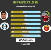 Luis Suarez vs Lei Wu h2h player stats