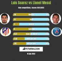 Luis Suarez vs Lionel Messi h2h player stats