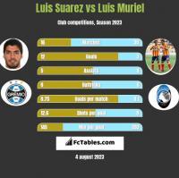 Luis Suarez vs Luis Muriel h2h player stats