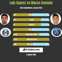 Luis Suarez vs Marco Asensio h2h player stats
