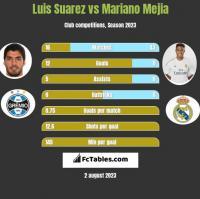 Luis Suarez vs Mariano Mejia h2h player stats