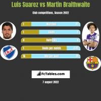 Luis Suarez vs Martin Braithwaite h2h player stats