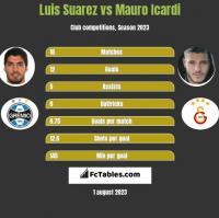 Luis Suarez vs Mauro Icardi h2h player stats
