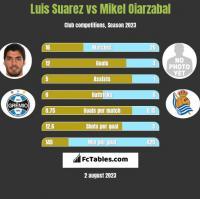 Luis Suarez vs Mikel Oiarzabal h2h player stats