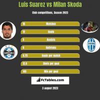 Luis Suarez vs Milan Skoda h2h player stats