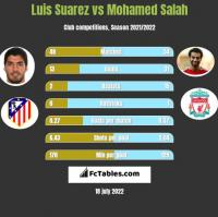 Luis Suarez vs Mohamed Salah h2h player stats