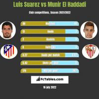 Luis Suarez vs Munir El Haddadi h2h player stats