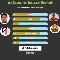 Luis Suarez vs Ousmane Dembele h2h player stats