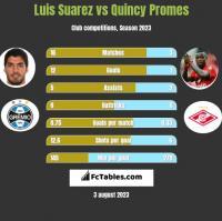 Luis Suarez vs Quincy Promes h2h player stats