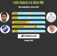 Luis Suarez vs Rafa Mir h2h player stats