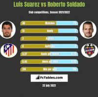 Luis Suarez vs Roberto Soldado h2h player stats