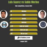 Luis Suarez vs Sabin Merino h2h player stats