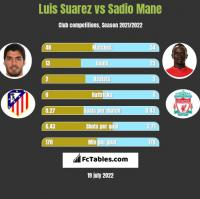 Luis Suarez vs Sadio Mane h2h player stats