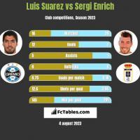 Luis Suarez vs Sergi Enrich h2h player stats