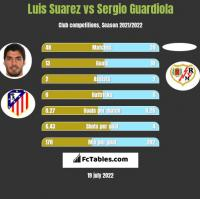 Luis Suarez vs Sergio Guardiola h2h player stats