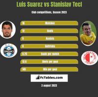 Luis Suarez vs Stanislav Tecl h2h player stats