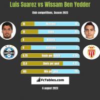 Luis Suarez vs Wissam Ben Yedder h2h player stats
