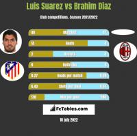 Luis Suarez vs Brahim Diaz h2h player stats
