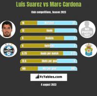 Luis Suarez vs Marc Cardona h2h player stats