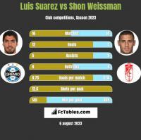 Luis Suarez vs Shon Weissman h2h player stats