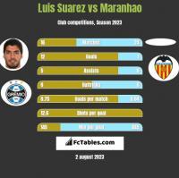 Luis Suarez vs Maranhao h2h player stats