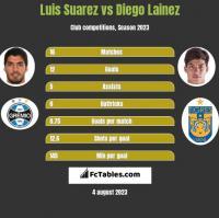 Luis Suarez vs Diego Lainez h2h player stats