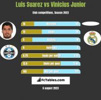 Luis Suarez vs Vinicius Junior h2h player stats