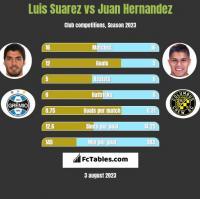 Luis Suarez vs Juan Hernandez h2h player stats