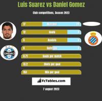 Luis Suarez vs Daniel Gomez h2h player stats