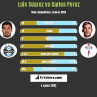 Luis Suarez vs Carles Perez h2h player stats