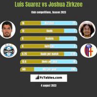 Luis Suarez vs Joshua Zirkzee h2h player stats