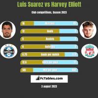 Luis Suarez vs Harvey Elliott h2h player stats