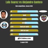 Luis Suarez vs Alejandro Cantero h2h player stats