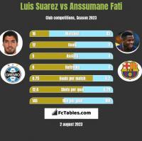 Luis Suarez vs Anssumane Fati h2h player stats